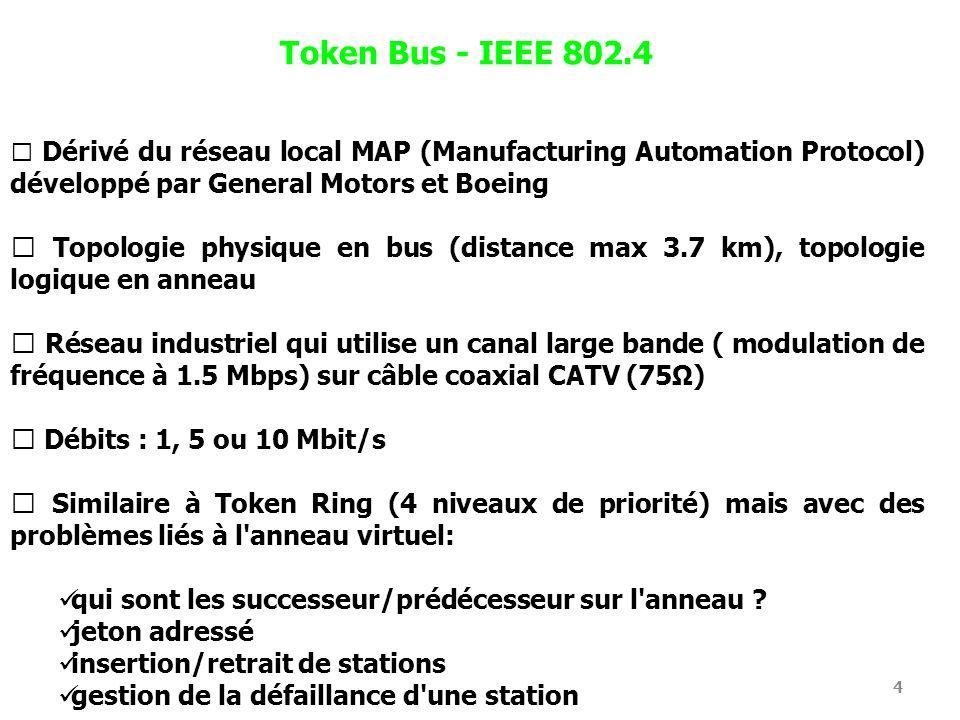 4 Token Bus - IEEE 802.4 Dérivé du réseau local MAP (Manufacturing Automation Protocol) développé par General Motors et Boeing Topologie physique en b