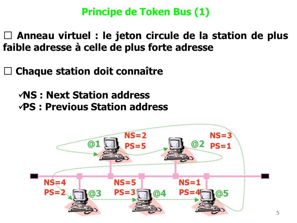 6 Principe de Token Bus (2) Toutes les stations perçoivent le message (bus) mais seule celle dont l adresse est contenue dans le jeton reçoit effectivement la trame Une station qui a des données à émettre attend le jeton, émet ses données puis passe le jeton à la station suivante dans l anneau Une station qui n a rien à émettre se contente de réémettre le jeton en positionnant l adresse de son successeur Chaque station peut émettre (pendant un temps maximum) lorsque le jeton lui parvient