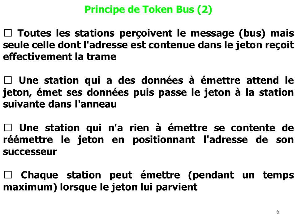 6 Principe de Token Bus (2) Toutes les stations perçoivent le message (bus) mais seule celle dont l'adresse est contenue dans le jeton reçoit effectiv