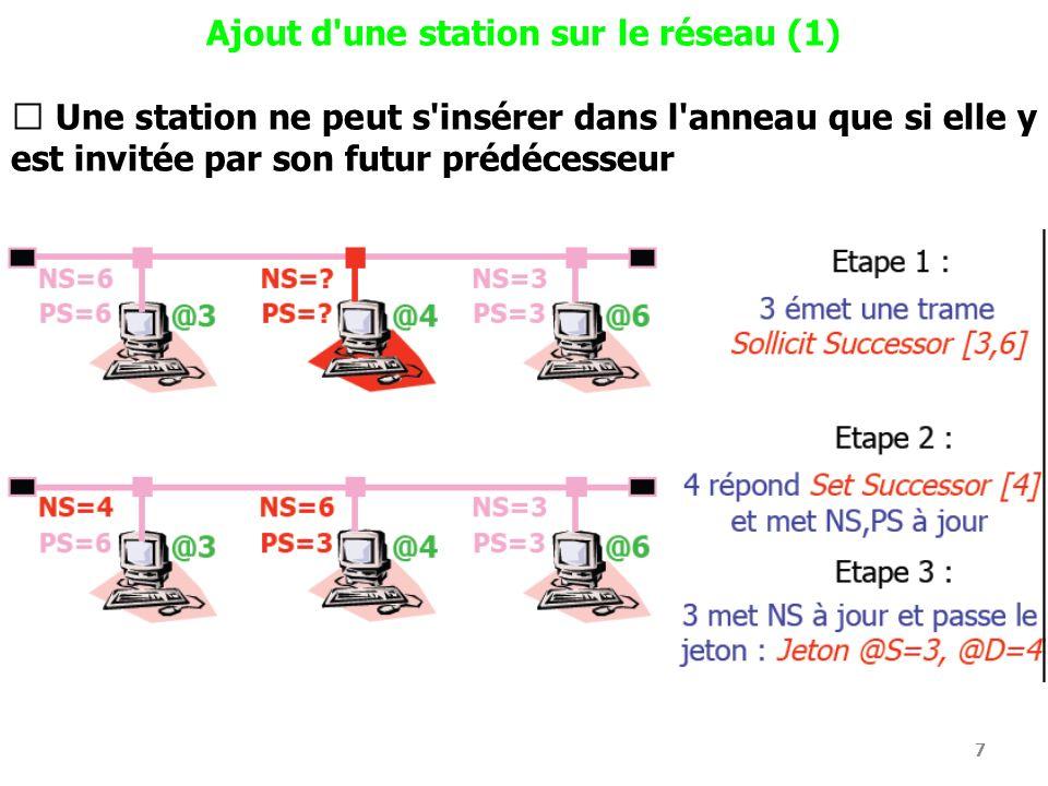 8 Ajout d une station sur le réseau (2) Tous les N (défini par ladministrateur du réseau) tours [entre 16 et 255], la station qui détient le jeton invite un éventuel successeur à s insérer dans l anneau Lors d une phase d insertion, une seule station peut s insérer Si plusieurs stations se trouvent dans l intervalle d insertion, il y a collision : algorithme de résolution des contentions se met en place.