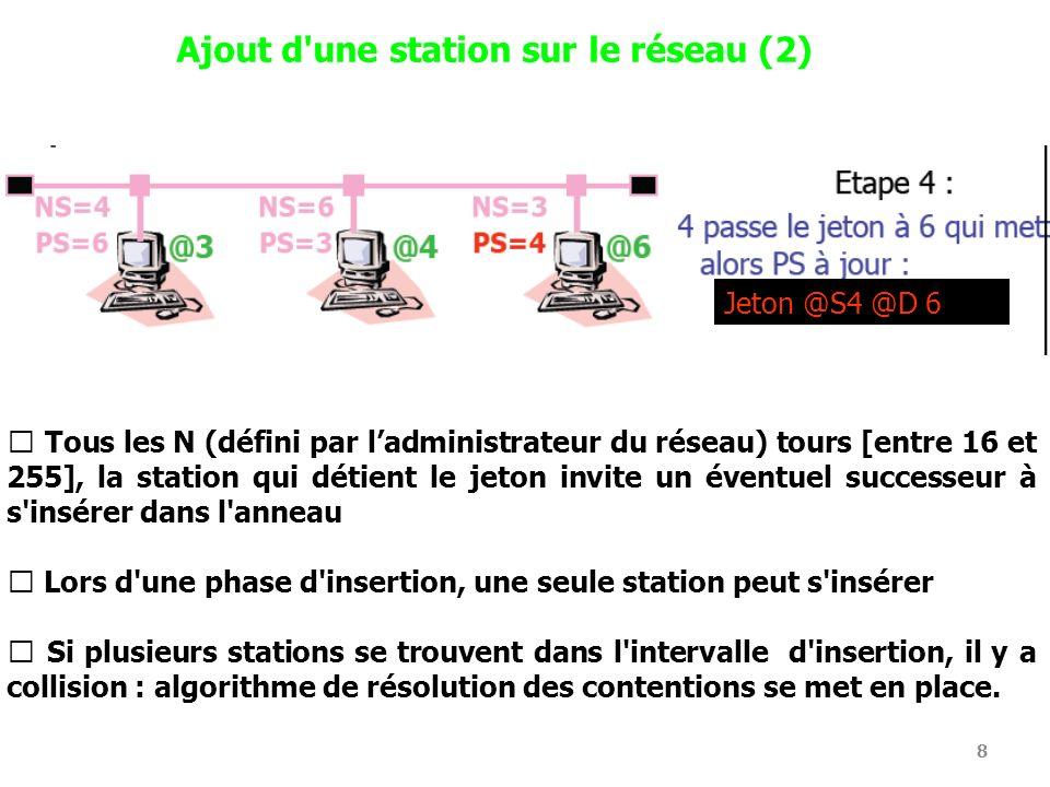 8 Ajout d'une station sur le réseau (2) Tous les N (défini par ladministrateur du réseau) tours [entre 16 et 255], la station qui détient le jeton inv