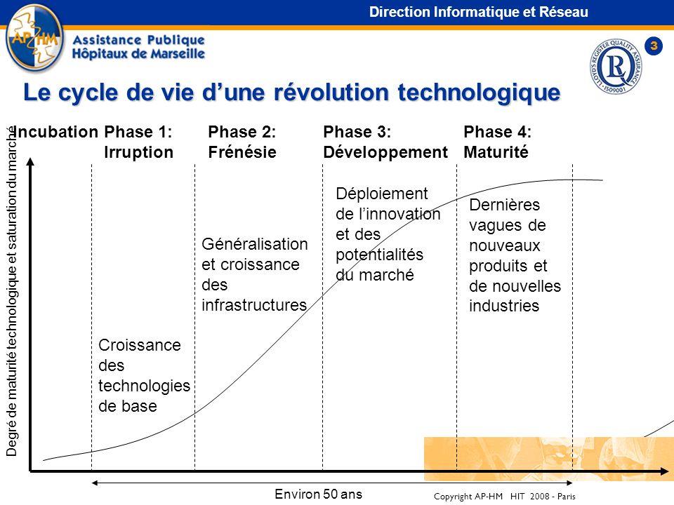 Copyright AP-HM HIT 2008 - Paris 2 Un processus qui sinscrit dans le long terme Direction Informatique et Réseau première révolution de l'information