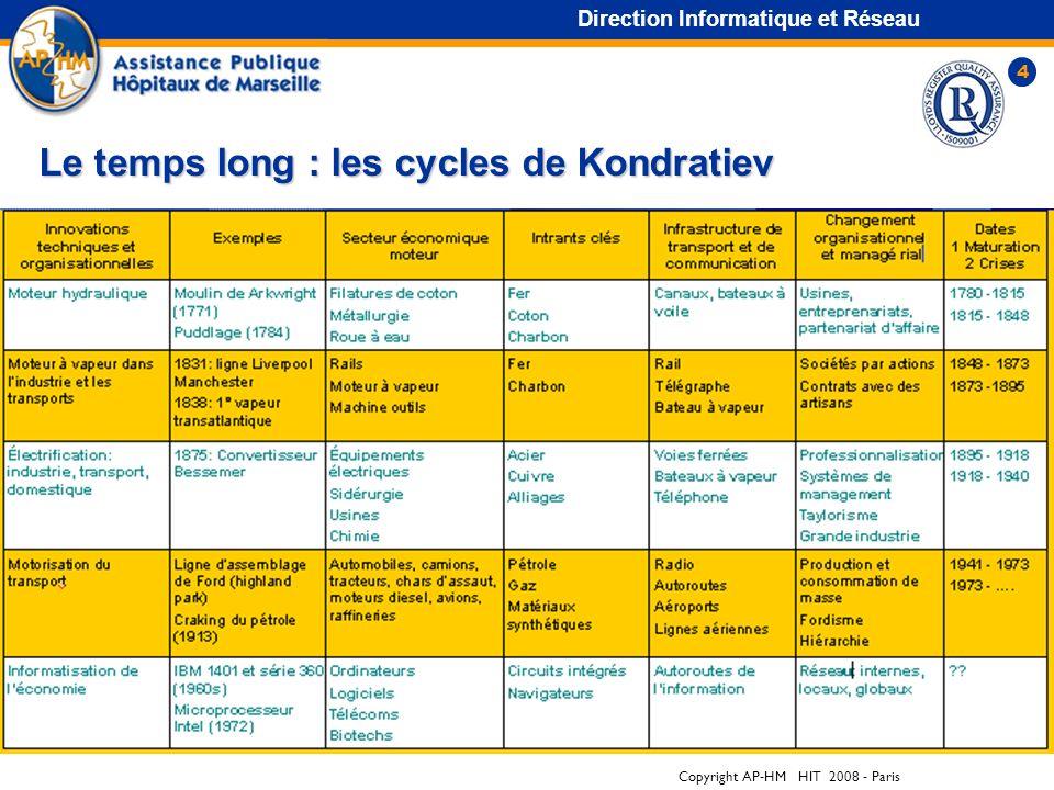 Copyright AP-HM HIT 2008 - Paris 4 Direction Informatique et Réseau Le temps long : les cycles de Kondratiev