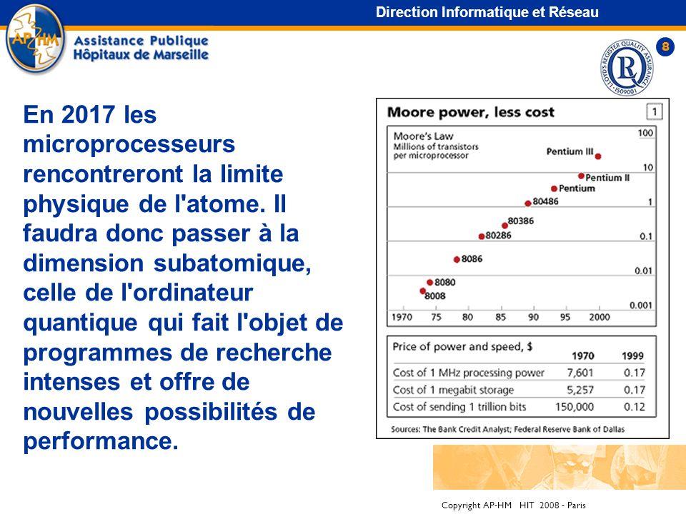 Copyright AP-HM HIT 2008 - Paris 7 Direction Informatique et Réseau La fin du paradoxe de Solow Si l'on prend quatre grandes capacités humaines: de se