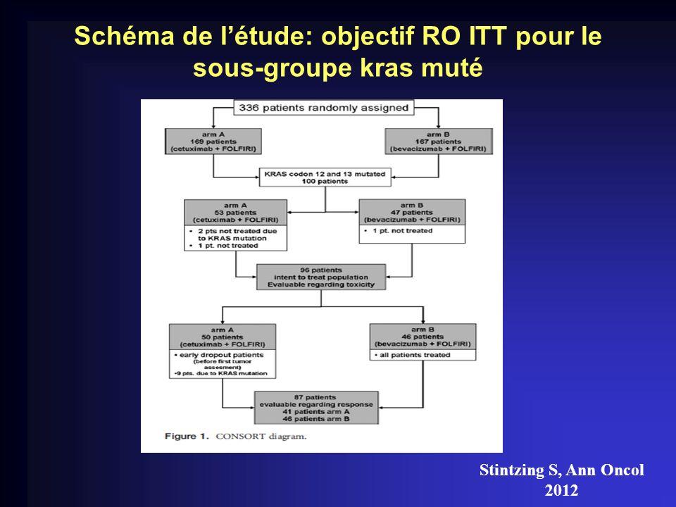 Schéma de létude: objectif RO ITT pour le sous-groupe kras muté Stintzing S, Ann Oncol 2012