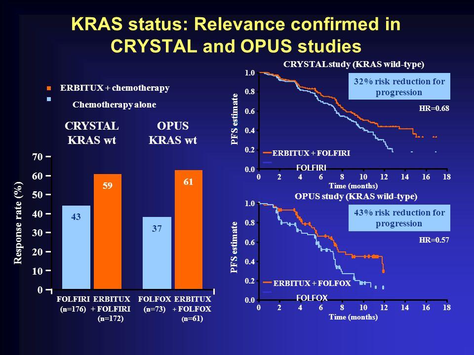 KRAS status: Relevance confirmed in CRYSTAL and OPUS studies Response rate (%) 0 10 20 30 40 50 60 70 CRYSTAL KRAS wt OPUS KRAS wt FOLFIRI (n=176) FOL