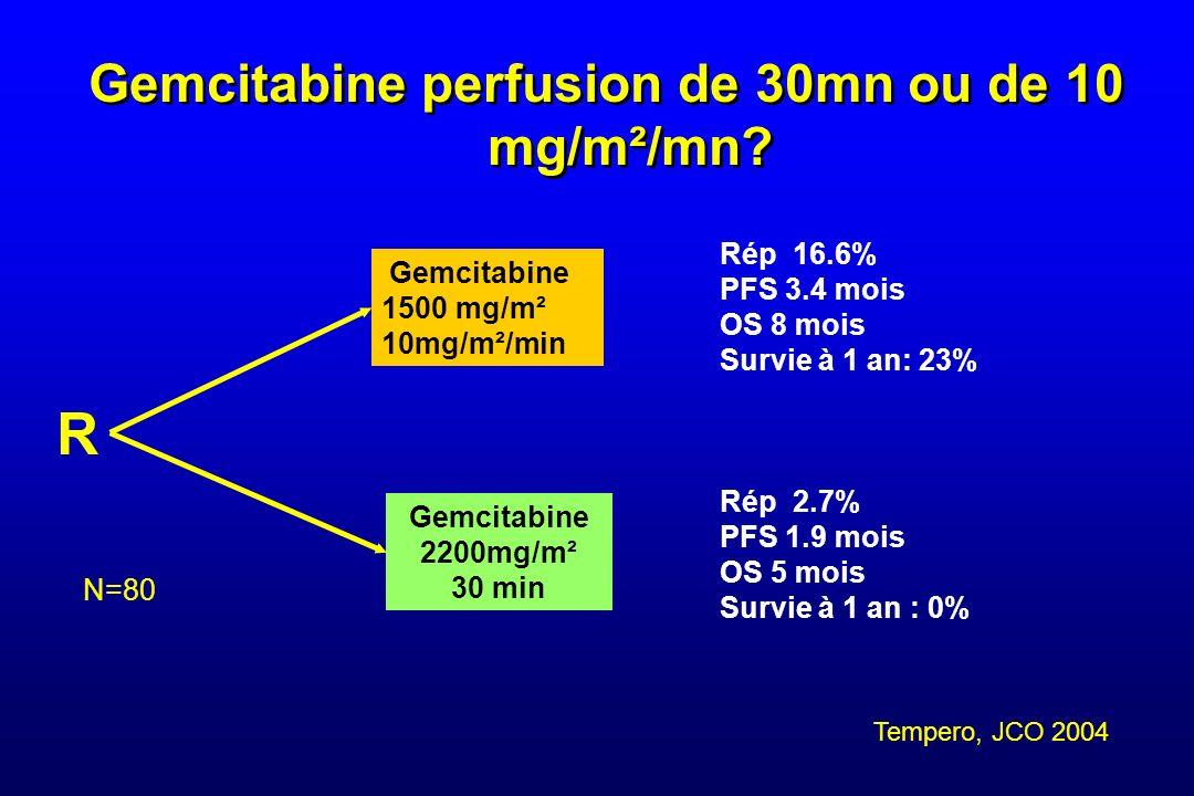 Gemcitabine perfusion de 30mn ou de 10 mg/m²/mn? R Gemcitabine 1500 mg/m² 10mg/m²/min Gemcitabine 2200mg/m² 30 min N=80 Rép 16.6% PFS 3.4 mois OS 8 mo