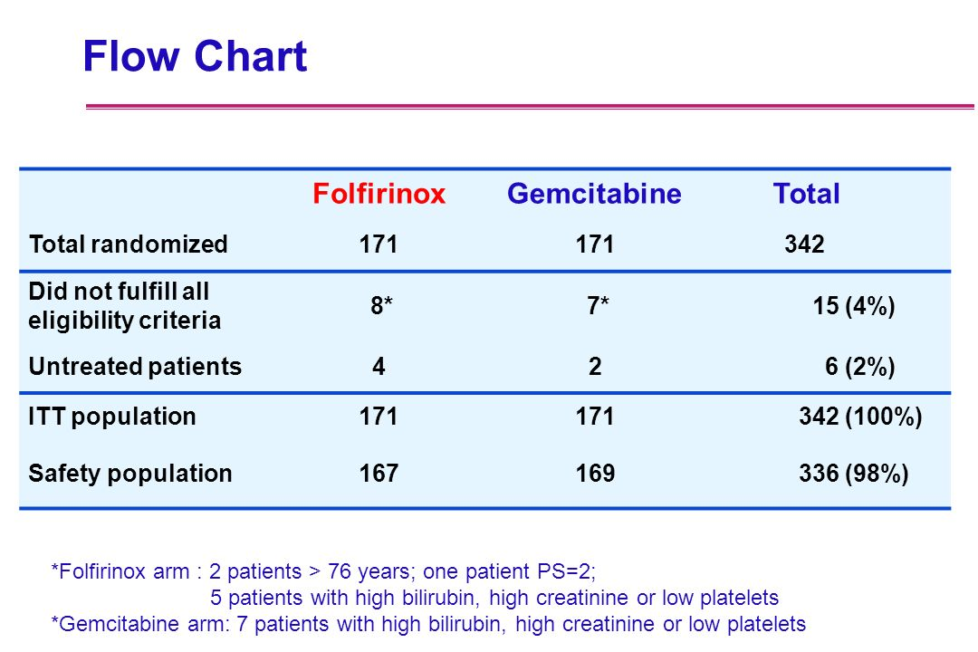 Flow Chart FolfirinoxGemcitabine Total Total randomized171 342 Did not fulfill all eligibility criteria 8* 7* 15 (4%) Untreated patients42 6 (2%) ITT