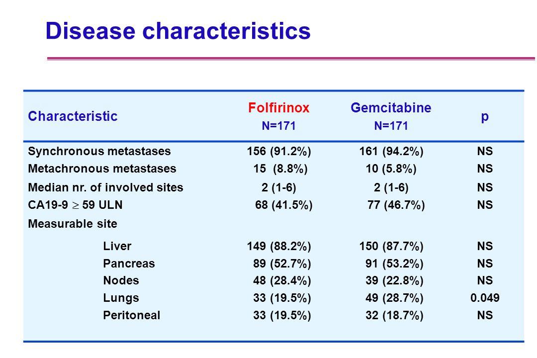 Disease characteristics Characteristic Folfirinox N=171 Gemcitabine N=171 p Synchronous metastases Metachronous metastases 156 (91.2%) 15 (8.8%) 161 (