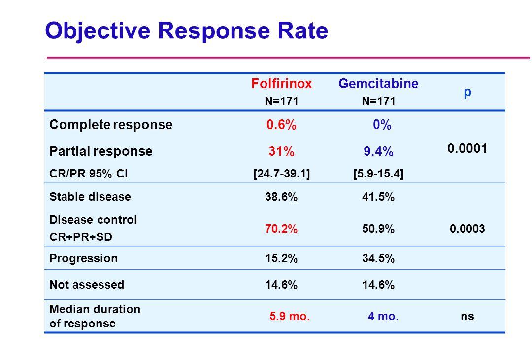 Objective Response Rate Folfirinox N=171 Gemcitabine N=171 p Complete response0.6% 0% Partial response31%9.4% 0.0001 CR/PR 95% CI[24.7-39.1][5.9-15.4]