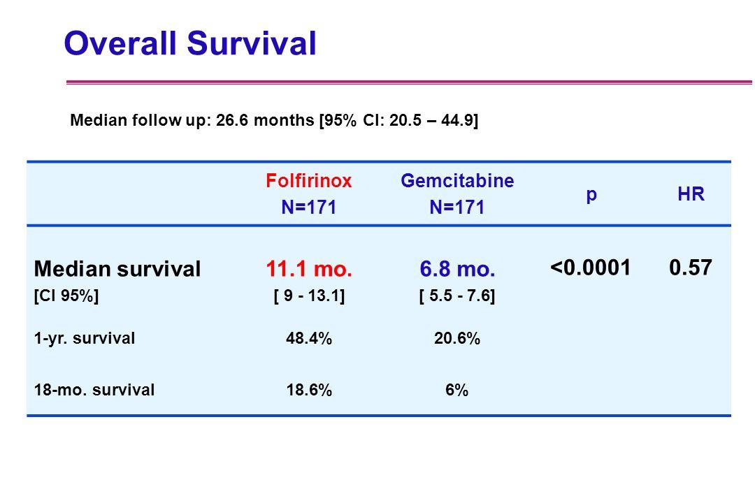 Folfirinox N=171 Gemcitabine N=171 pHR Median survival [CI 95%] 11.1 mo. [ 9 - 13.1] 6.8 mo. [ 5.5 - 7.6] <0.0001 0.57 1-yr. survival48.4%20.6% 18-mo.