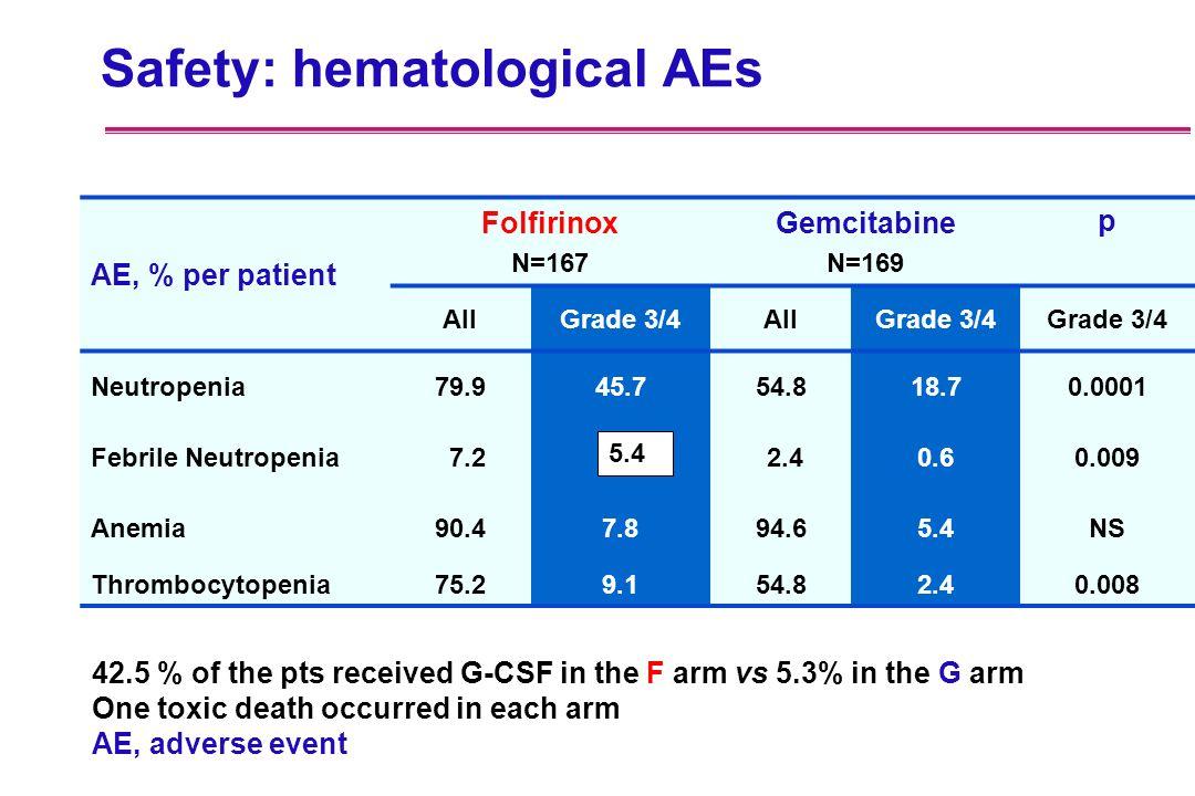 Safety: hematological AEs AE, % per patient Folfirinox N=167 Gemcitabine N=169 p AllGrade 3/4AllGrade 3/4 Neutropenia79.945.754.818.70.0001 Febrile Ne