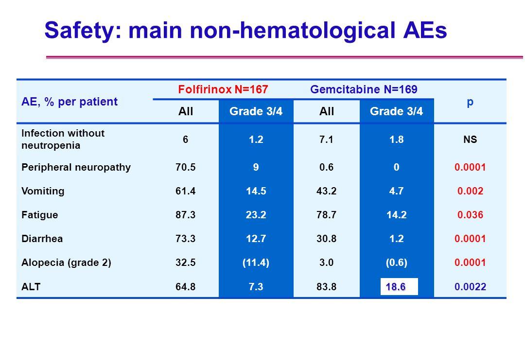 Safety: main non-hematological AEs AE, % per patient Folfirinox N=167Gemcitabine N=169 p AllGrade 3/4AllGrade 3/4 Infection without neutropenia 61.27.