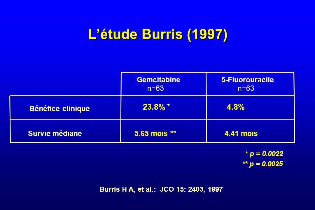 Létude Burris (1997) Gemcitabine n=63 5-Fluorouracile n=63 Bénéfice clinique 5.65 mois **4.41 mois Survie médiane ** p = 0.0025 Burris H A, et al.: JC
