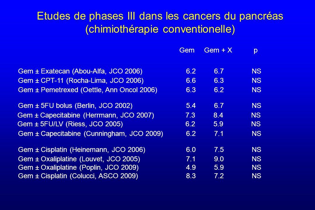 Gem ± Pemetrexed (Oettle, Ann Oncol 2006)6.36.2 NS Gem ± CPT-11 (Rocha-Lima, JCO 2006)6.66.3 NS Gem ± Exatecan (Abou-Alfa, JCO 2006)6.26.7 NS Gem ± Ci