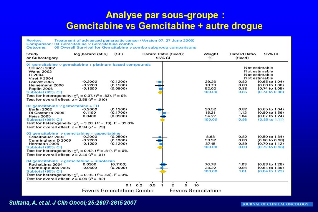 Sultana, A. et al. J Clin Oncol; 25:2607-2615 2007 Analyse par sous-groupe : Gemcitabine vs Gemcitabine + autre drogue