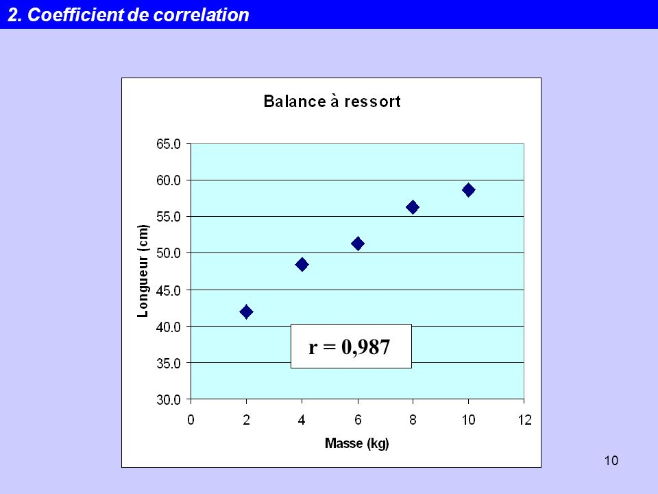 Statistiques10 r = 0,987 2. Coefficient de correlation