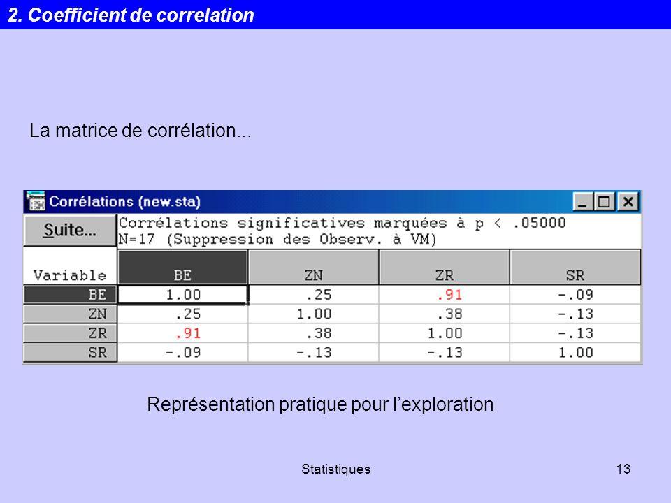 Statistiques13 La matrice de corrélation... Représentation pratique pour lexploration 2. Coefficient de correlation