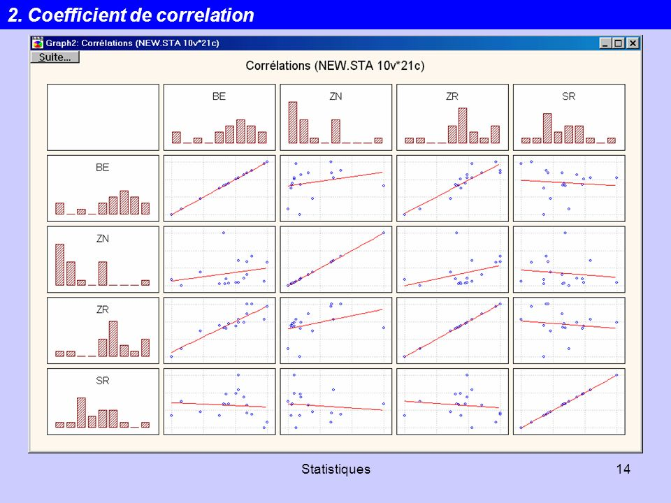 Statistiques14 2. Coefficient de correlation