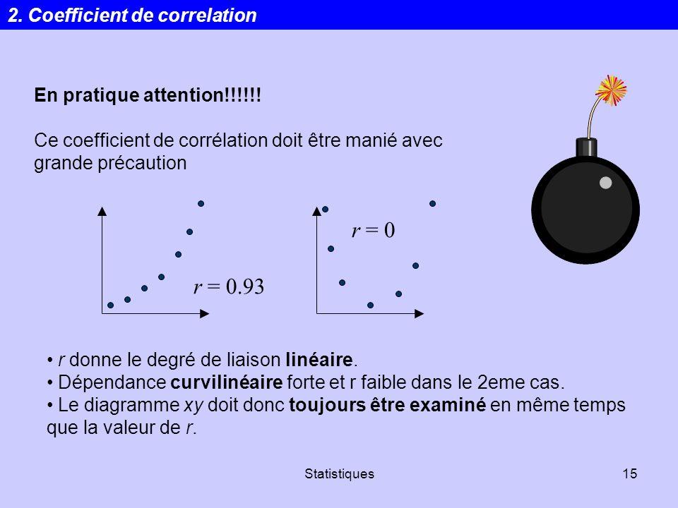 Statistiques15 En pratique attention!!!!!! Ce coefficient de corrélation doit être manié avec grande précaution r = 0.93 r = 0 r donne le degré de lia