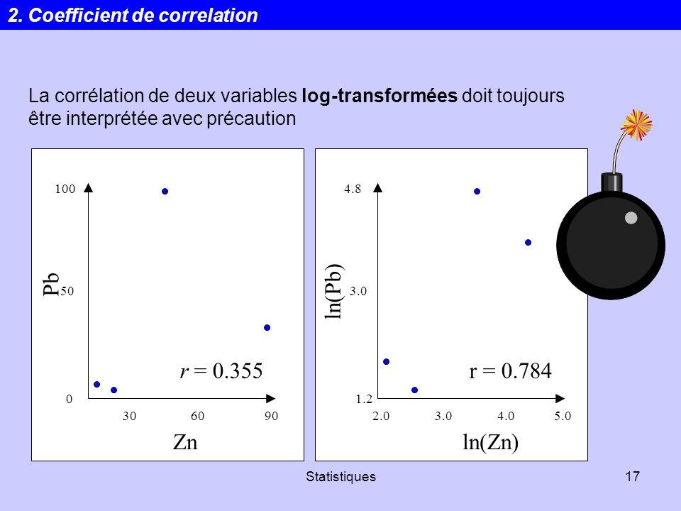 Statistiques17 La corrélation de deux variables log-transformées doit toujours être interprétée avec précaution r = 0.355 100 50 0 306090 Zn Pb r = 0.