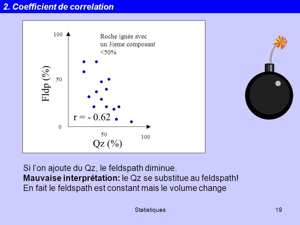 Statistiques19 r = - 0.62 100 50 0 Qz (%) 100 50 Roche ignée avec un 3ieme composant <50% Si lon ajoute du Qz, le feldspath diminue. Mauvaise interpré