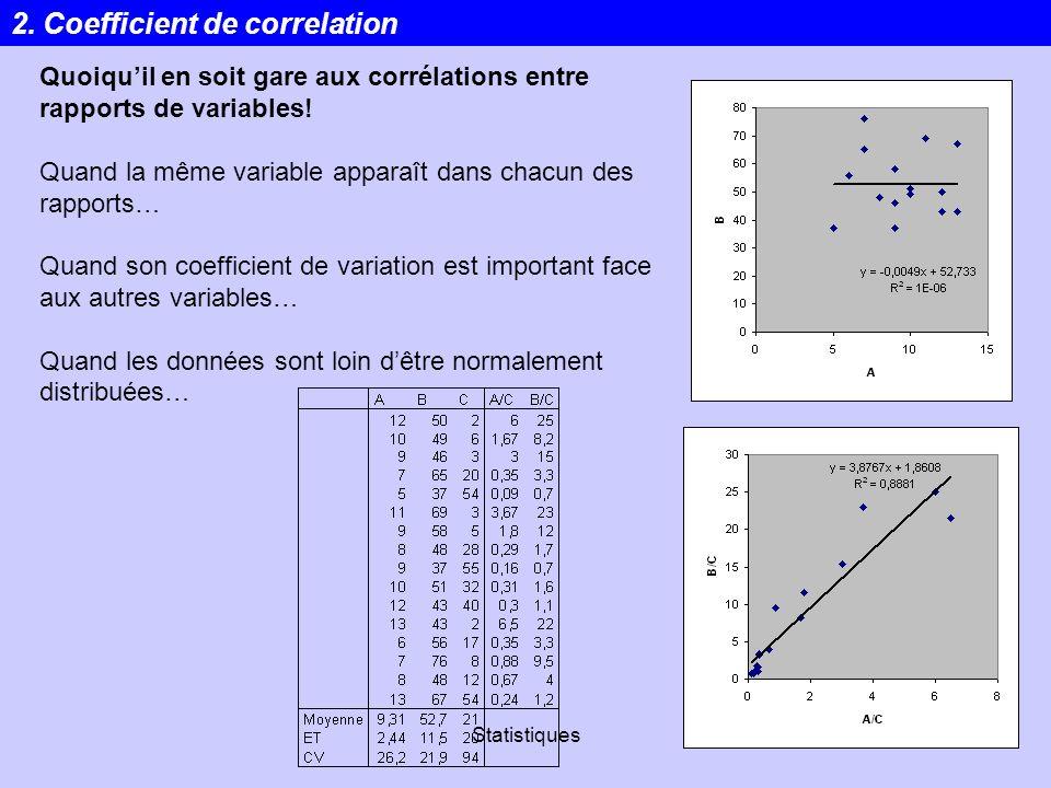 Statistiques22 2. Coefficient de correlation Quoiquil en soit gare aux corrélations entre rapports de variables! Quand la même variable apparaît dans