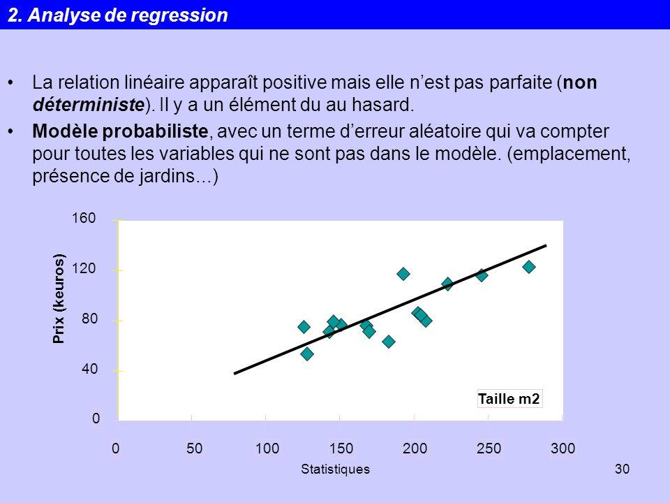 Statistiques30 0 40 80 120 160 050100150200250300 Taille m2 Prix (keuros) La relation linéaire apparaît positive mais elle nest pas parfaite (non déte