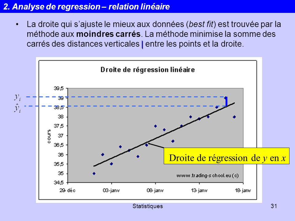 Statistiques31 |La droite qui sajuste le mieux aux données (best fit) est trouvée par la méthode aux moindres carrés. La méthode minimise la somme des