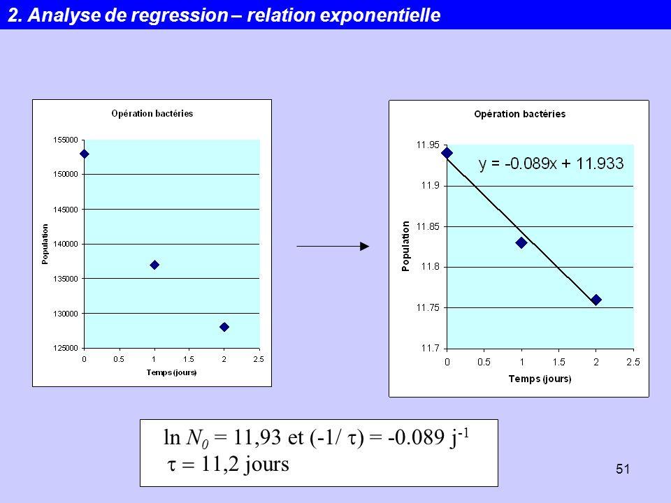 Statistiques51 ln N 0 = 11,93 et (-1/ ) = -0.089 j -1 jours 2. Analyse de regression – relation exponentielle
