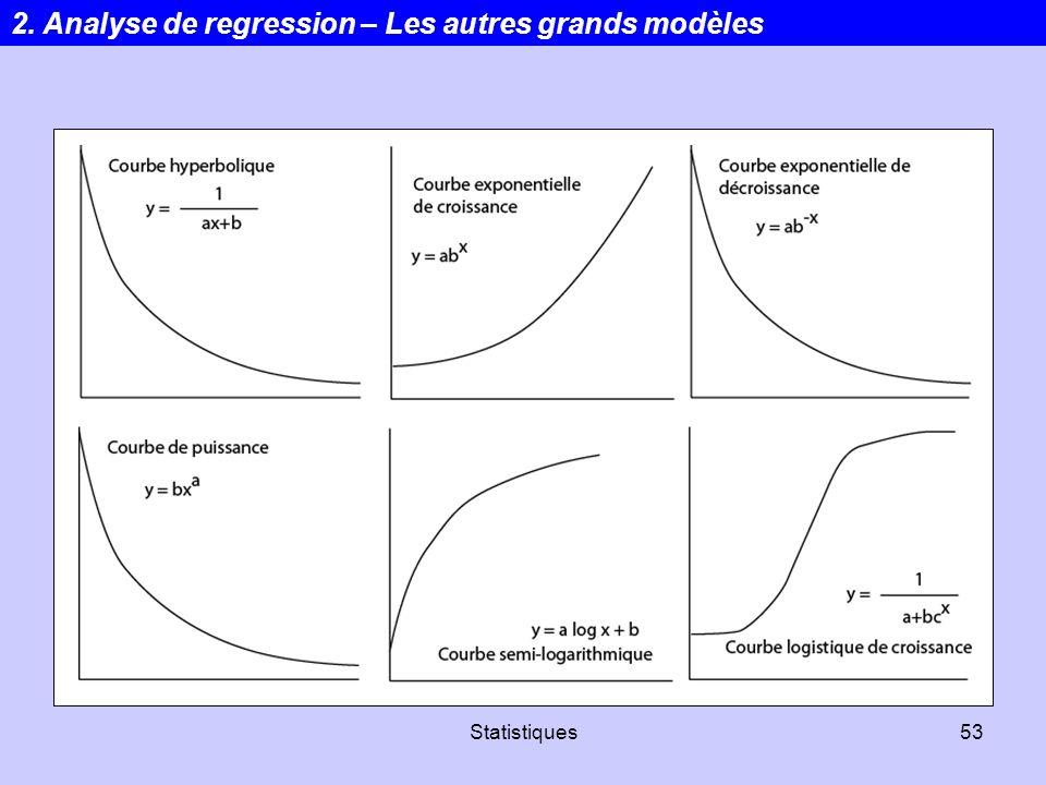 Statistiques53 2. Analyse de regression – Les autres grands modèles