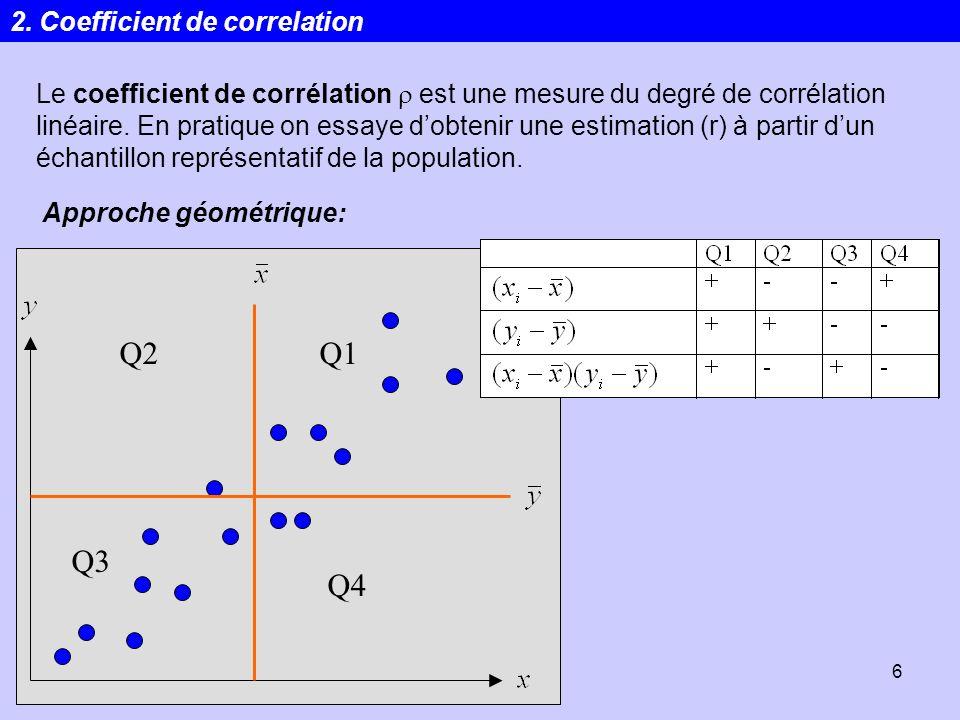 Statistiques6 Le coefficient de corrélation est une mesure du degré de corrélation linéaire. En pratique on essaye dobtenir une estimation (r) à parti