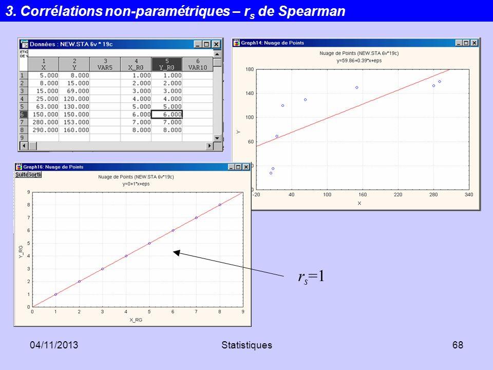 04/11/2013Statistiques68 r s =1 3. Corrélations non-paramétriques – r s de Spearman