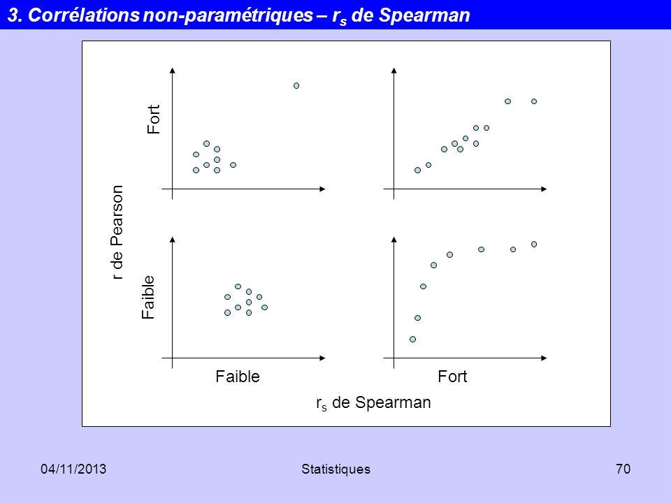 04/11/2013Statistiques70 r de Pearson Fort Faible Fort r s de Spearman 3. Corrélations non-paramétriques – r s de Spearman