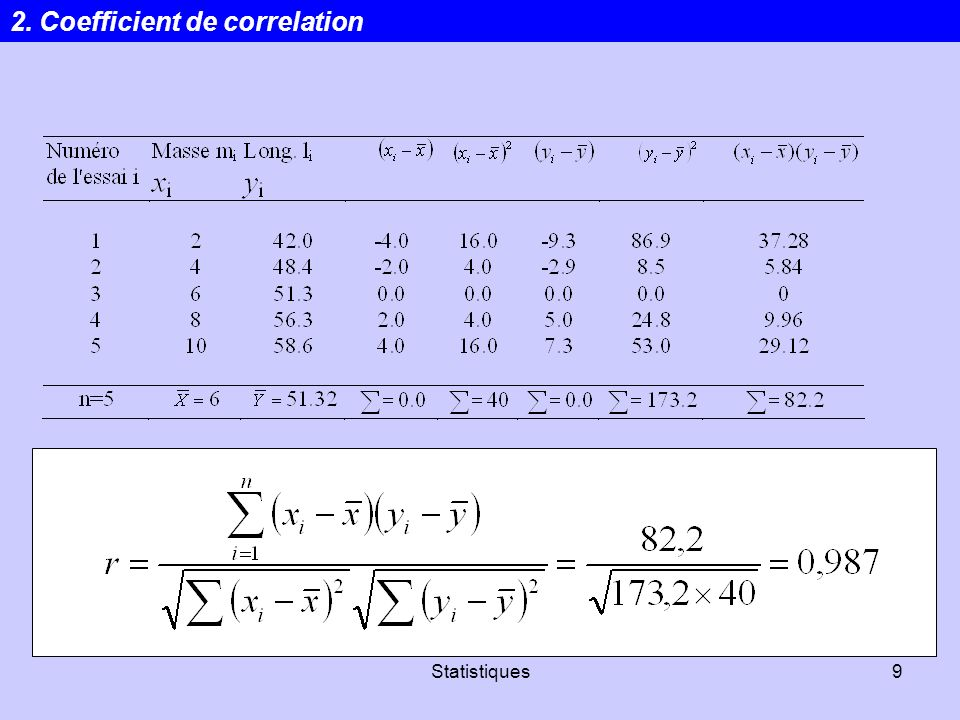 Statistiques9 2. Coefficient de correlation