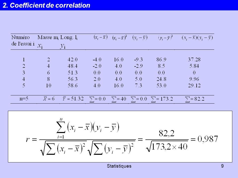Statistiques60 Somme des carrés totale (SC tot ) Somme des carrés des résidus (SC res ) Somme des carrés de la régression (SC reg ) Variation totale = variation inexpliquée + variation expliquée R 2 = Variation expliquée / variation totale R 2 est le coefficient de détermination, proportion de la variation de y qui sexplique par la présence de x.