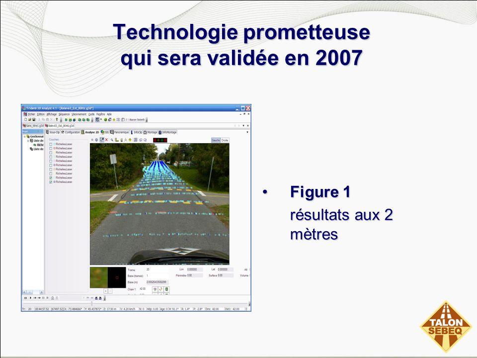 Technologie prometteuse qui sera validée en 2007 Technologie prometteuse qui sera validée en 2007 Figure 1Figure 1 résultats aux 2 mètres
