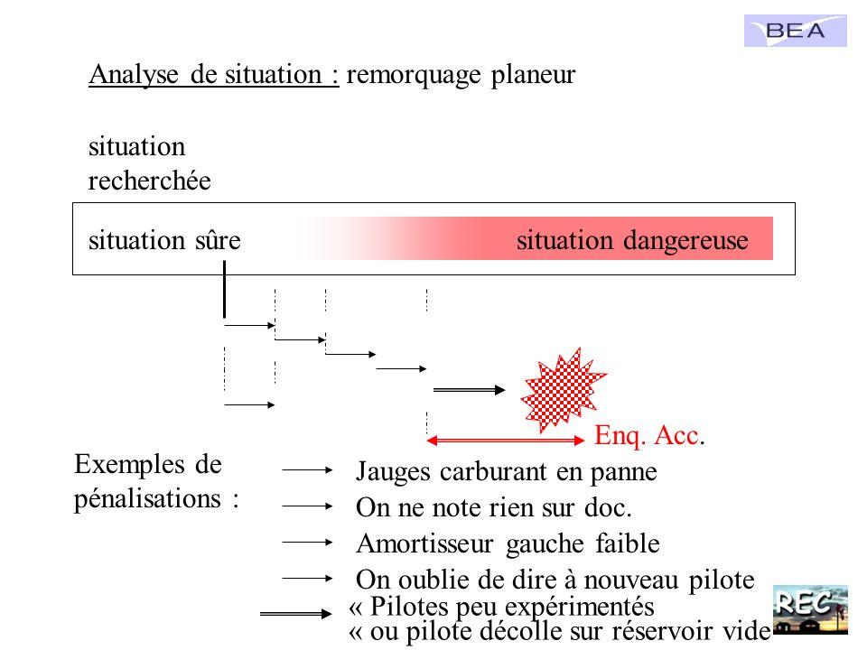 Analyse de situation : remorquage planeur Exemples de pénalisations : situation recherchée situation dangereusesituation sûre Jauges carburant en pann