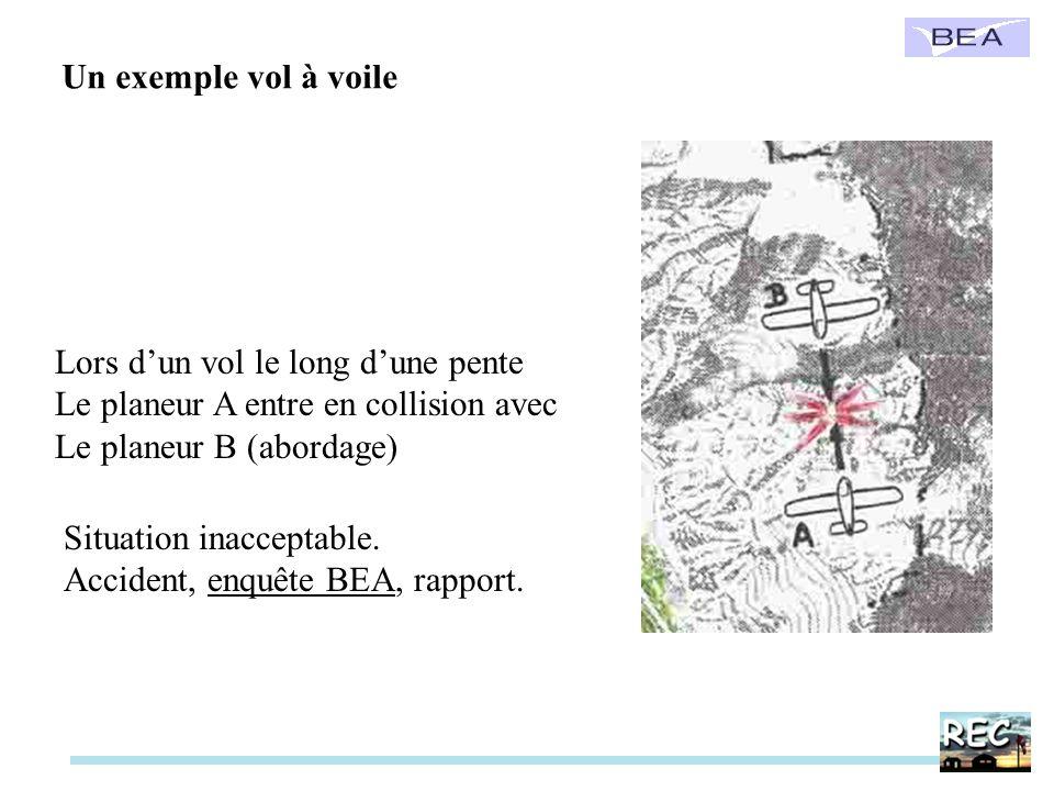 Lors dun vol le long dune pente Le planeur A entre en collision avec Le planeur B (abordage) Situation inacceptable. Accident, enquête BEA, rapport. U