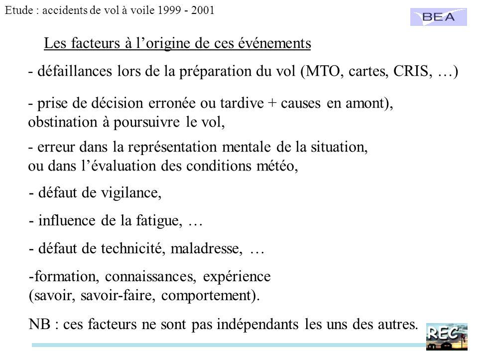 Les facteurs à lorigine de ces événements - défaillances lors de la préparation du vol (MTO, cartes, CRIS, …) - prise de décision erronée ou tardive +