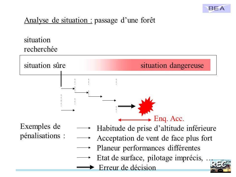 Analyse de situation : passage dune forêt Exemples de pénalisations : situation recherchée situation dangereusesituation sûre Habitude de prise daltit