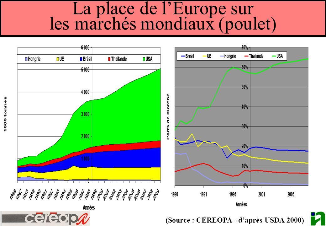 La place de lEurope sur les marchés mondiaux (poulet) (Source : CEREOPA - daprès USDA 2000)