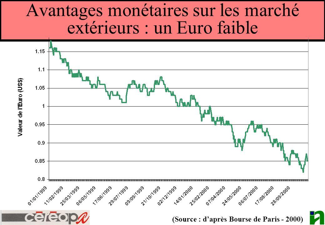 Avantages monétaires sur les marché extérieurs : un Euro faible (Source : daprès Bourse de Paris - 2000)