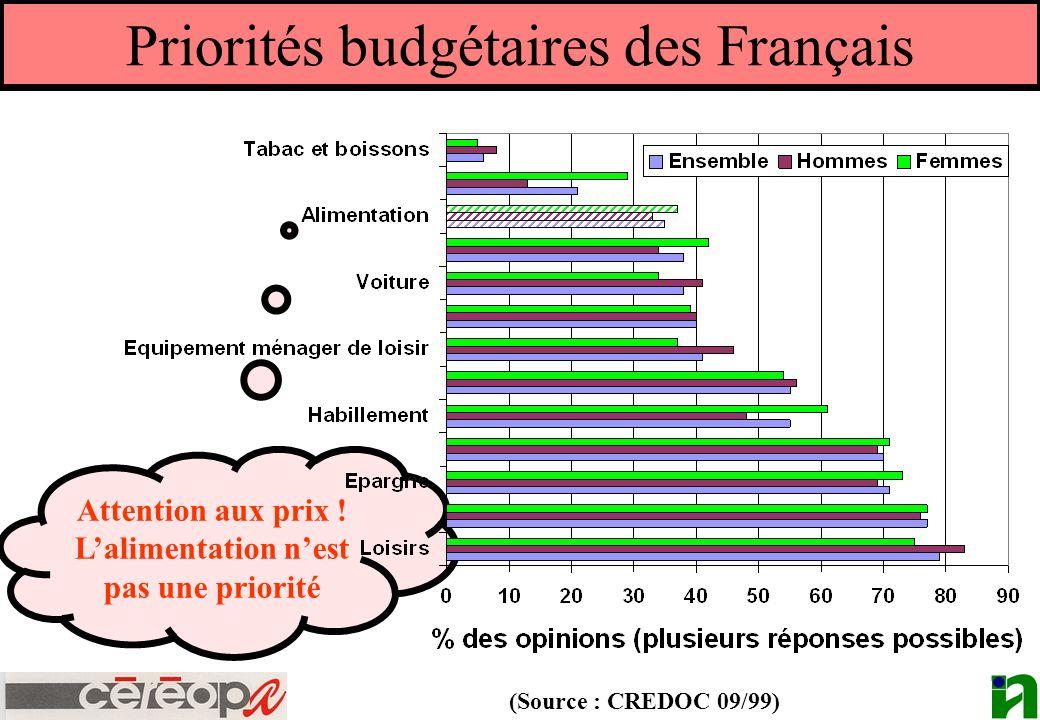 Attention aux prix ! Lalimentation nest pas une priorité Priorités budgétaires des Français (Source : CREDOC 09/99)