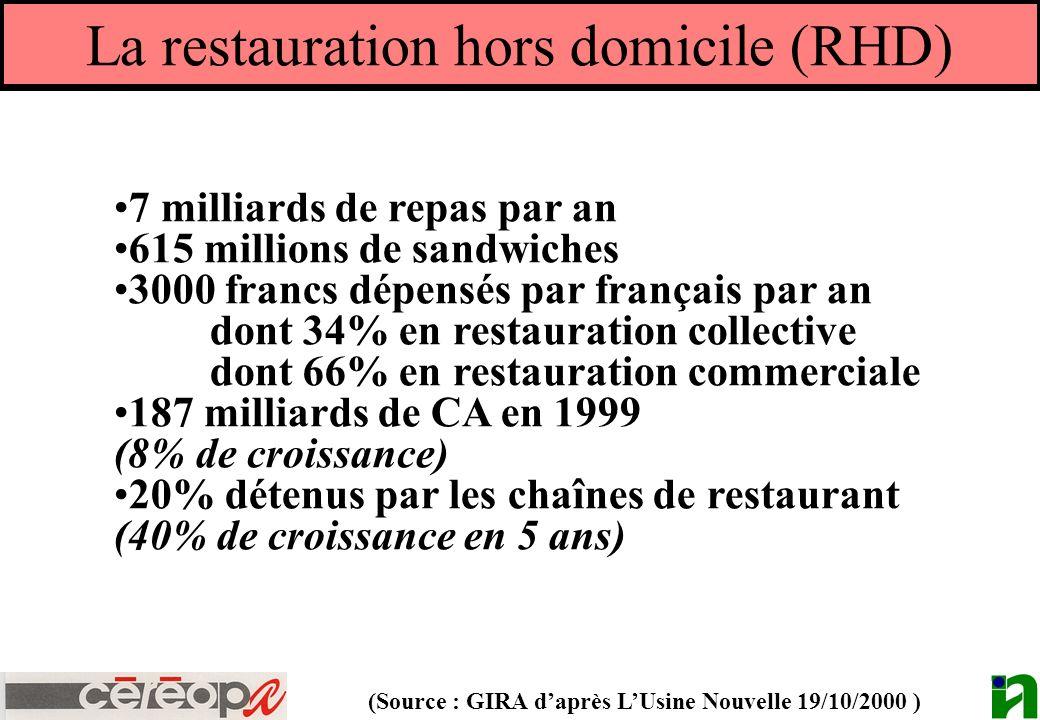 La restauration hors domicile (RHD) 7 milliards de repas par an 615 millions de sandwiches 3000 francs dépensés par français par an dont 34% en restau