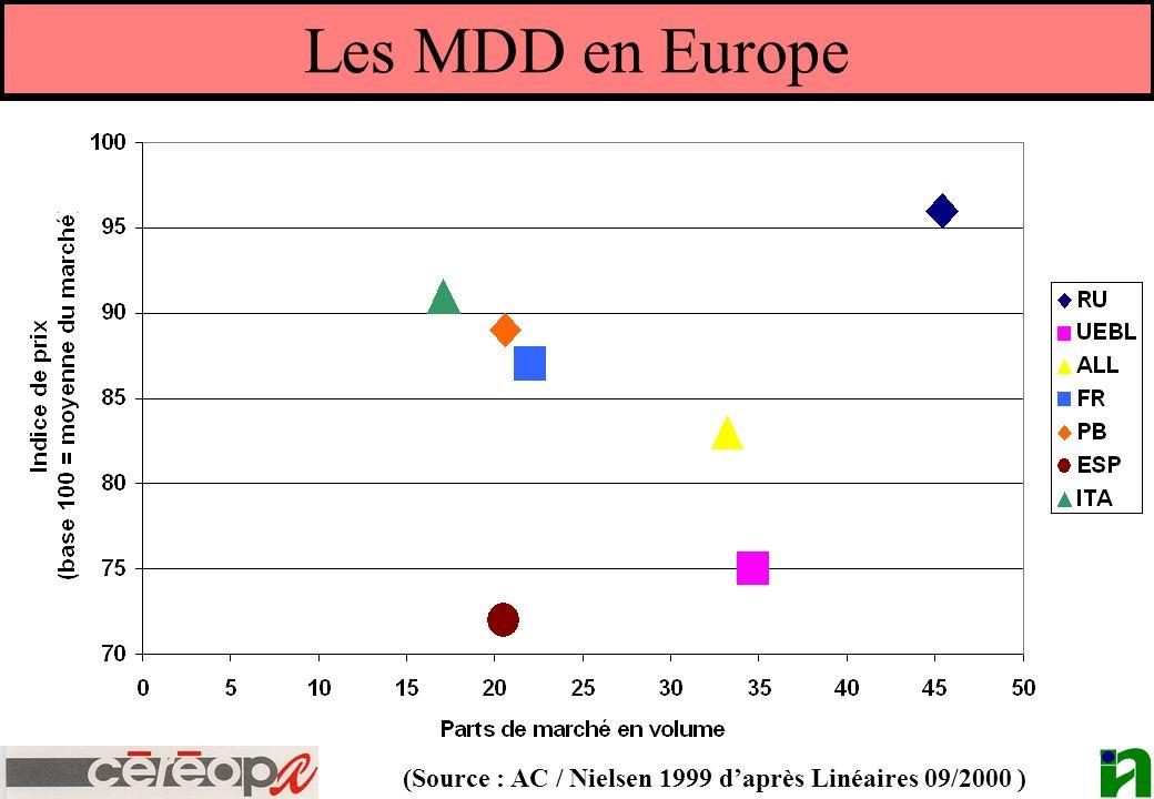 Les MDD en Europe (Source : AC / Nielsen 1999 daprès Linéaires 09/2000 )
