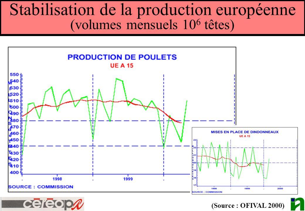 Stabilisation de la production européenne (volumes mensuels 10 6 têtes) (Source : OFIVAL 2000)