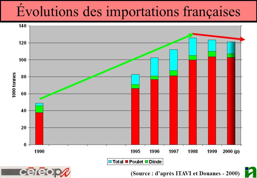 Évolutions des importations françaises (Source : daprès ITAVI et Douanes - 2000)