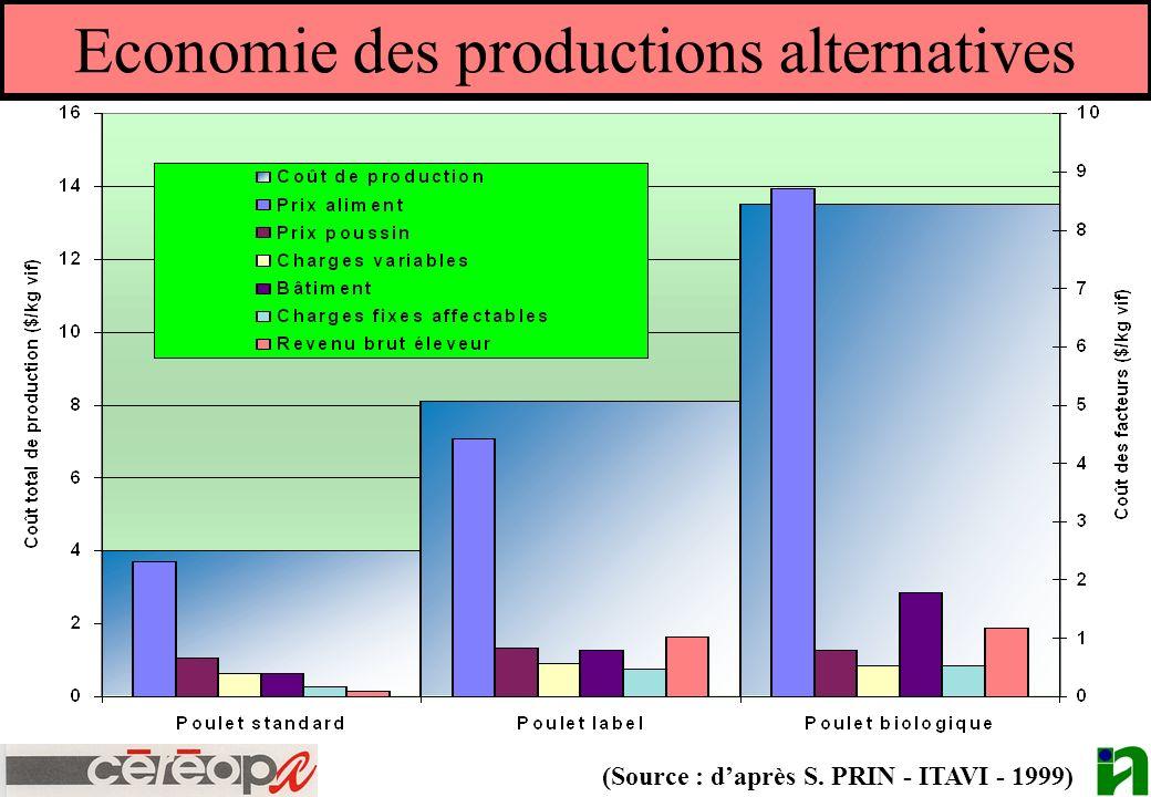 Economie des productions alternatives (Source : daprès S. PRIN - ITAVI - 1999)