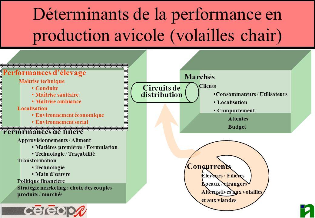 Déterminants de la performance en production avicole (volailles chair) Performances délevage Maîtrise technique Conduite Maîtrise sanitaire Maîtrise a